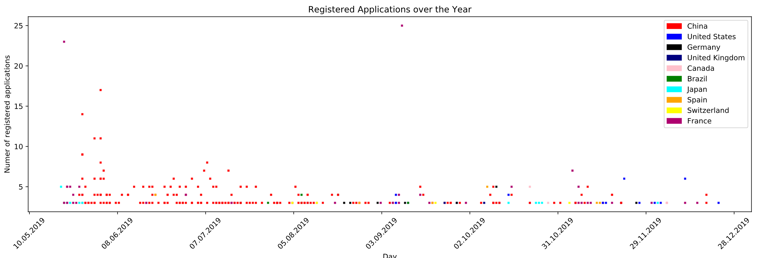 Applications by City, Country and Date